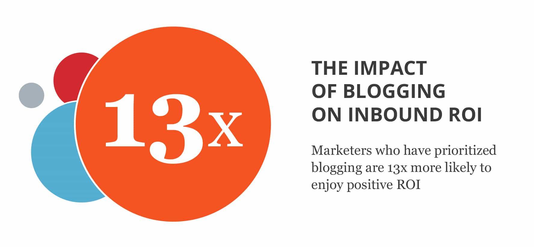 The Impact of Blogging on Inbound Marketing ROI