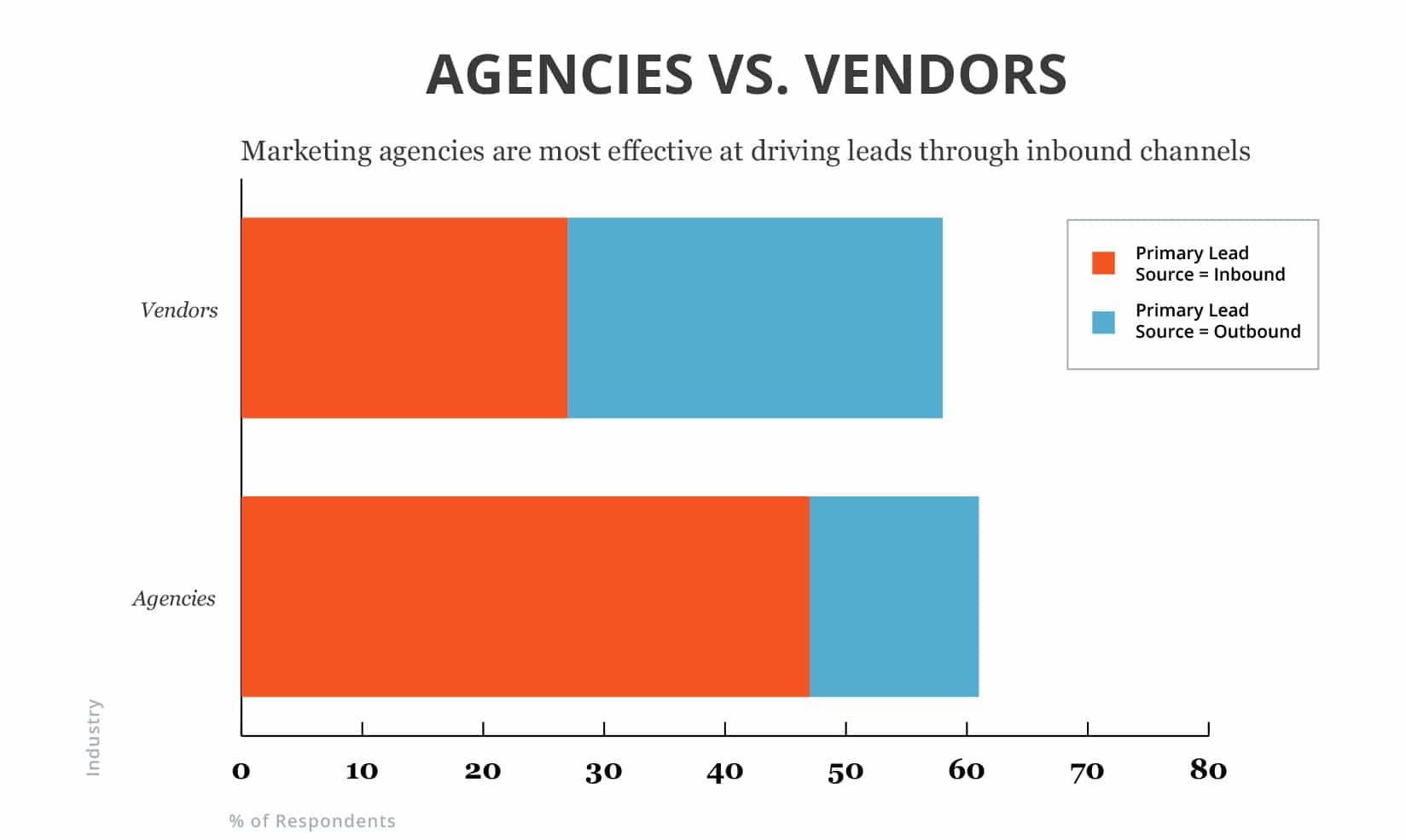 Agencies vs Vendors On Inbound Marketing Leads