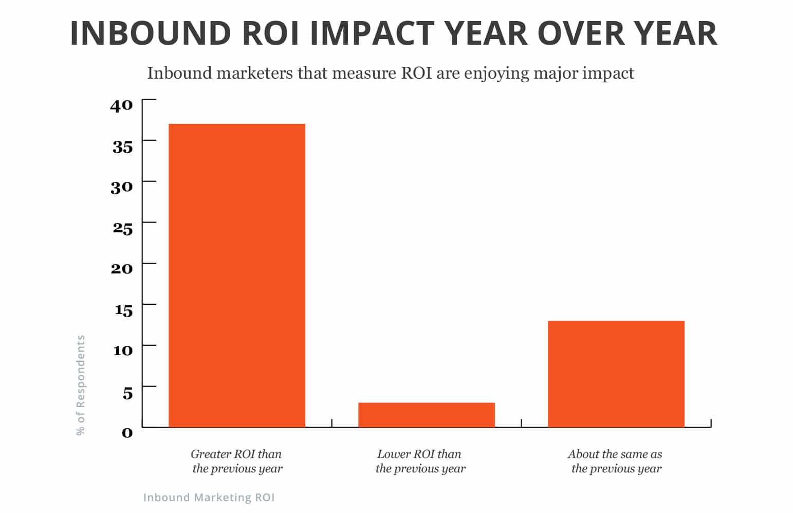 Inbound Marketing ROI Year Over Year