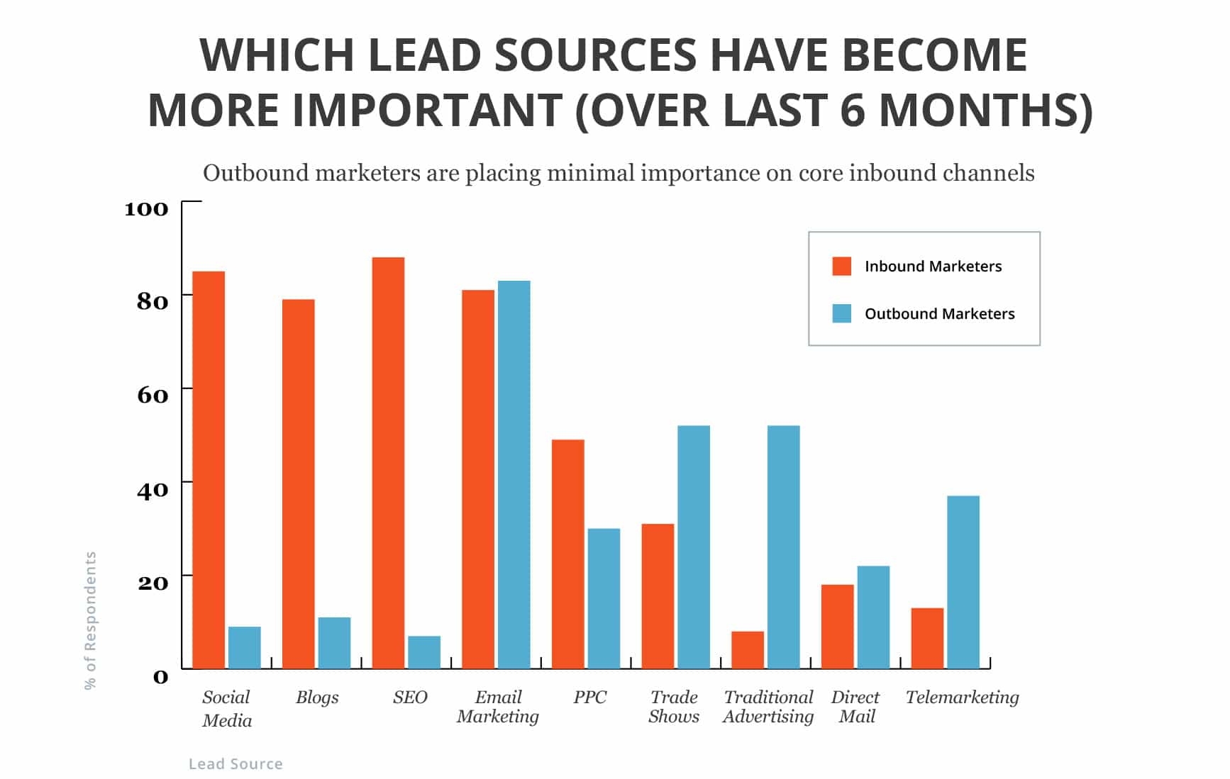 Inbound and Outbound Marketing Leads Sources