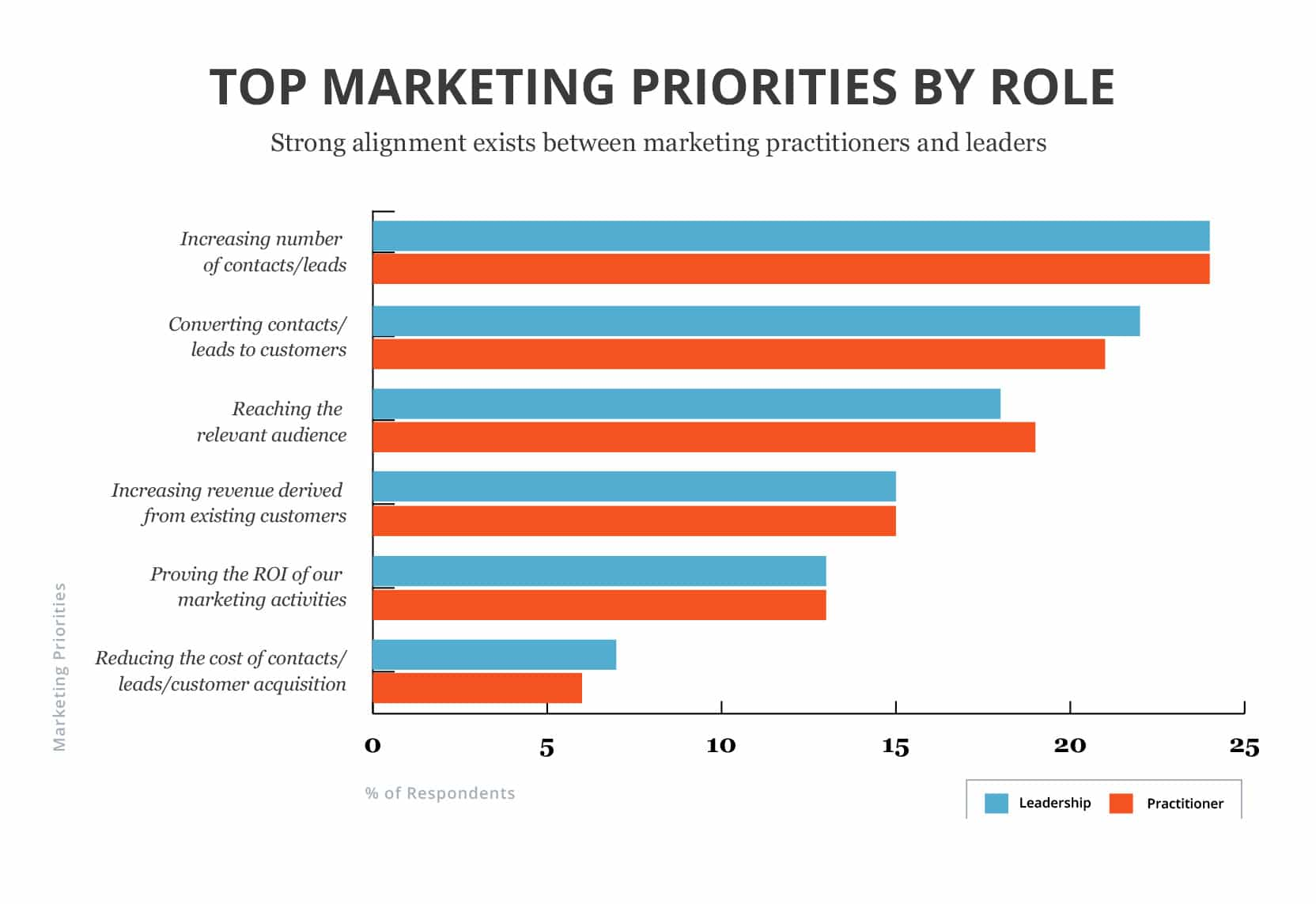 Marketing Priorities By Role