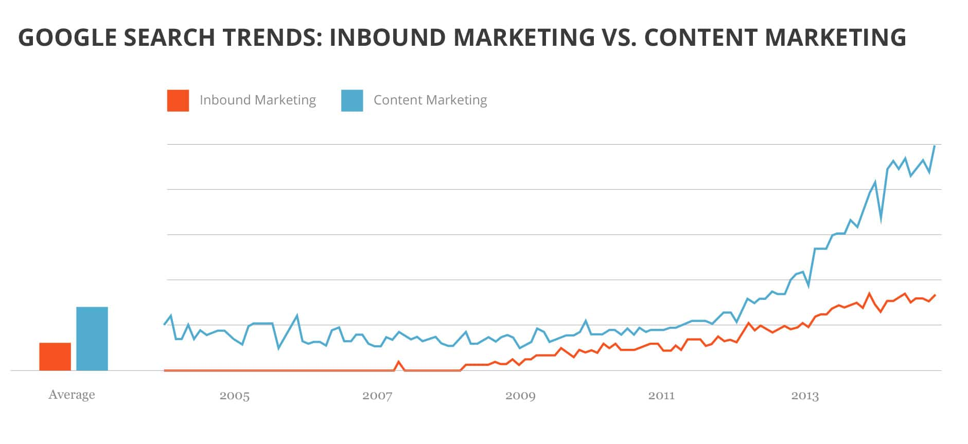 Google Search Trends for Inbound Marketing vs Content Marketing